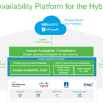 Veeam Availability Platform Graphic