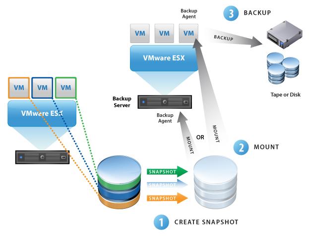vSphere Data Protection (VDP) Replication Target details ...