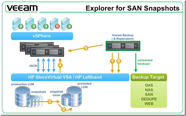 learning veeam backup & replication for vmware vsphere pdf